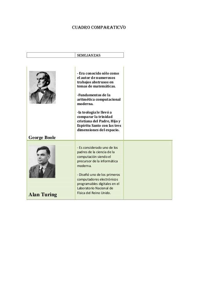 CUADRO COMPARATICVO                semejanzas                - Era conocido sólo como                el autor de numerosos...