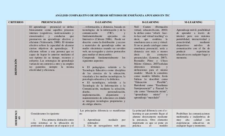 ANÁLISIS COMPARATIVO DE DIVERSOS MÉTODOS DE ENSEÑANZA APOYADOS EN TIC  CRITERIOS                 PRESENCIALES             ...