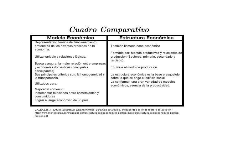 Cuadro Comparativo          Modelo Económico                                           Estructura Económica Representación...
