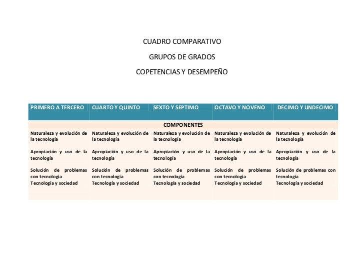 CUADRO COMPARATIVO<br />GRUPOS DE GRADOS<br />COPETENCIAS Y DESEMPEÑO<br />PRIMERO A TERCEROCUARTO Y QUINTOSEXTO Y SEPTIMO...
