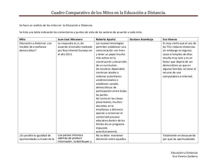 Mitos en la Educación a Distancia (Cuadro comparativo)