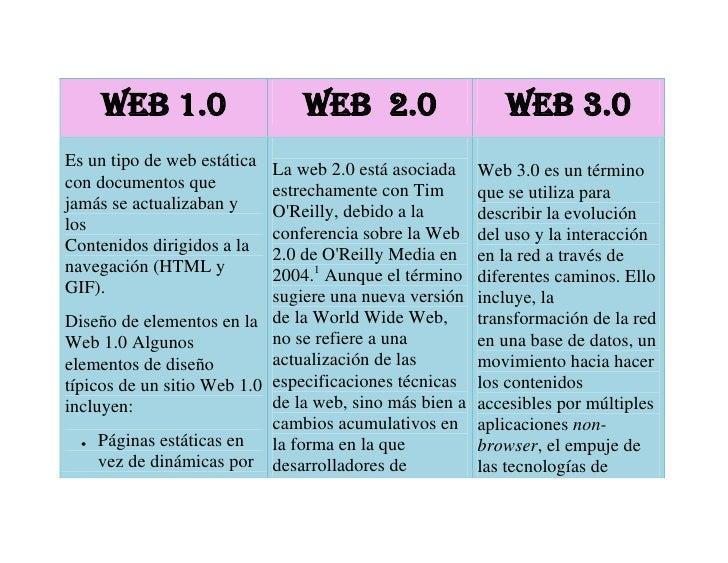 Web 1.0Web  2.0Web 3.0Es un tipo de web estática con documentos que jamás se actualizaban y los Contenidos dirigidos a la ...