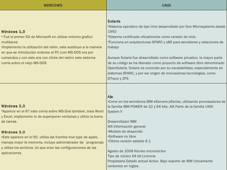 linux versus windows nt Similarities and differences of linux and windows kernels what is the kernel in windows, all graphics operations is done in the kernel - (for win95, and and windows nt it isn't) and this shift is mainly for performance reason (to avoid too many transition between userland and kernel - whenever graphics operations is.