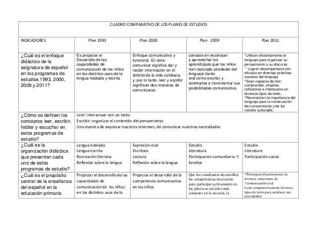 CUADRO COMPARATIVO DE LOS PLANES DE ESTUDIOS INDICADORES Plan 1993 Plan 2000 Plan 2009 Plan 2011 ¿Cuál es el enfoque didác...