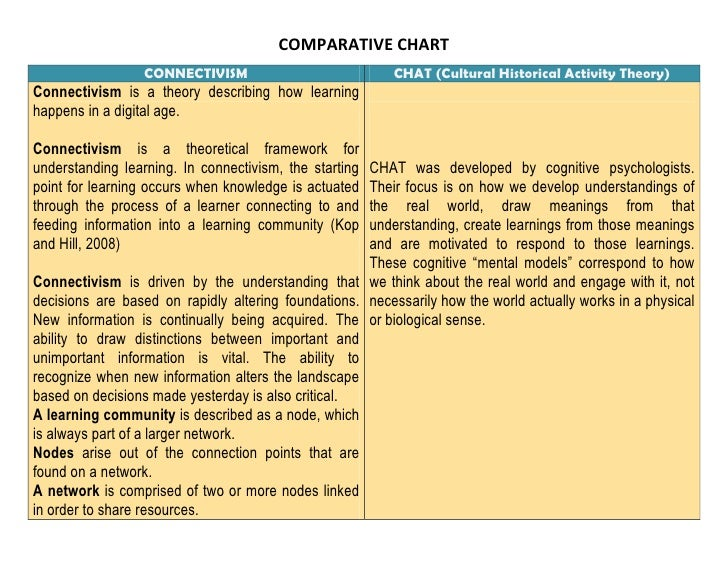 COMPARATIVE CHART<br />CONNECTIVISMCHAT (Cultural Historical Activity Theory)Connectivism is a theory describing how learn...