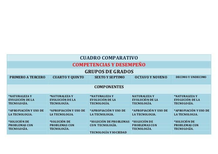 CUADRO COMPARATIVOCOMPETENCIAS Y DESEMPEÑOGRUPOS DE GRADOSPRIMERO A TERCEROCUARTO Y QUINTOSEXTO Y SEPTIMOOCTAVO Y NOVENODE...