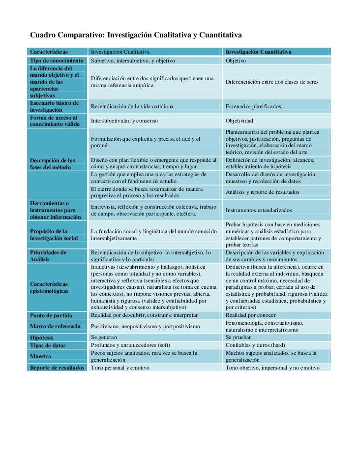 Cuadro Comparativo: Investigación Cualitativa y CuantitativaCaracterísticas         Investigación Cualitativa             ...