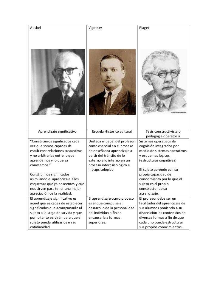 "AusbelVigotskyPiagetAprendizaje significativoEscuela Histórico culturalTesis constructivista o pedagogía operatoria""Constr..."