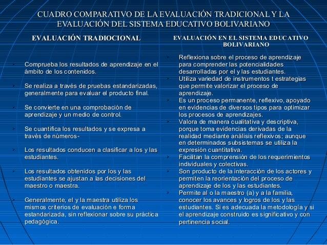 CUADRO COMPARATIVO DE LA EVALUACIÓN TRADICIONAL Y LA           EVALUACIÓN DEL SISTEMA EDUCATIVO BOLIVARIANO      EVALUACIÓ...