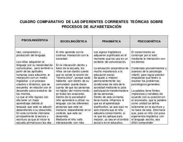 CUADRO COMPARATIVO DE LAS DIFERENTES CORRIENTES TEÓRICAS SOBRE PROCESOS DE ALFABETIZACIÓN PSICOLINGÜÍSTICA SOCIOLINGÜÍSTIC...