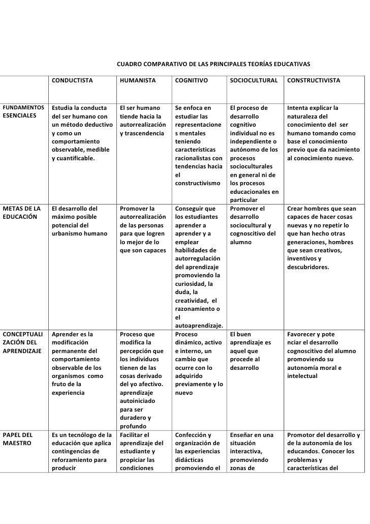 CUADRO COMPARATIVO DE LAS PRINCIPALES TEORÍAS EDUCATIVAS              CONDUCTISTA             HUMANISTA          COGNITIVO...