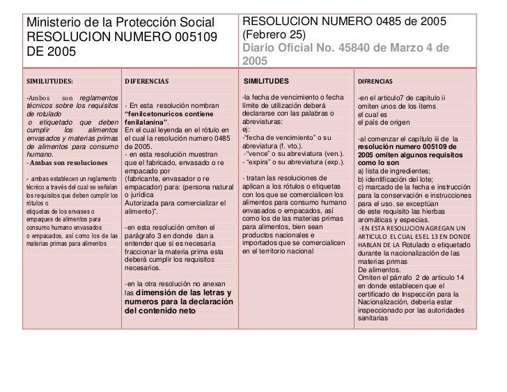 Ministerio de la Protección SocialRESOLUCION NUMERO 005109 DE 2005RESOLUCION NUMERO 0485 de 2005(Febrero 25)Diario Oficial...