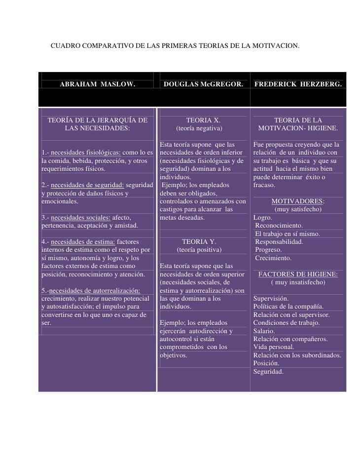CUADRO COMPARATIVO DE LAS PRIMERAS TEORIAS DE LA MOTIVACION.<br />ABRAHAM  MASLOW.DOUGLAS McGREGOR.FREDERICK  HERZBERG.TEO...