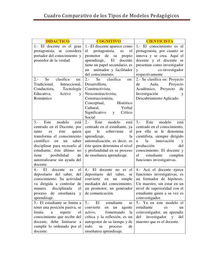 Cuadro Comparativo de los Tipos de Modelos Pedagógicos       DIDACTICO                          COGNITIVO                 ...