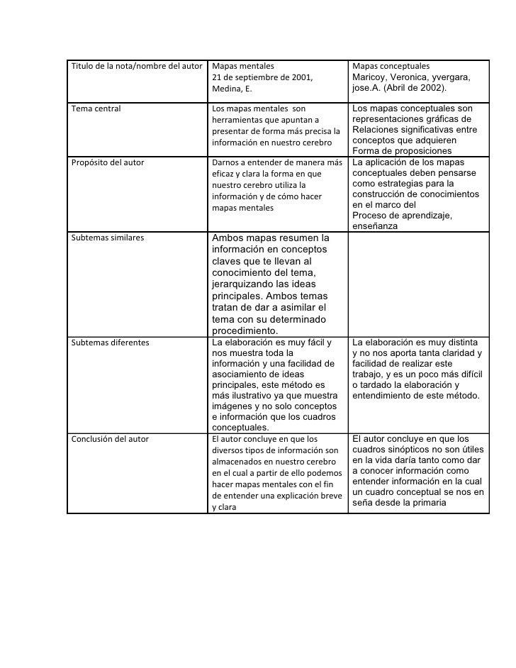 Cuadro comparativo de mapas mentales y mapas conceptuales