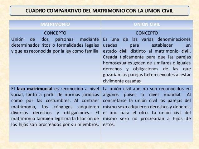 Diferencias Entre Matrimonio Romano Y Actual : Cuadro comparativo entre matrimonio y union civil