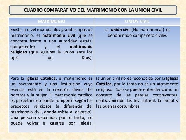 Comparacion Del Matrimonio Romano Y El Actual : Cuadro comparativo entre matrimonio y union civil