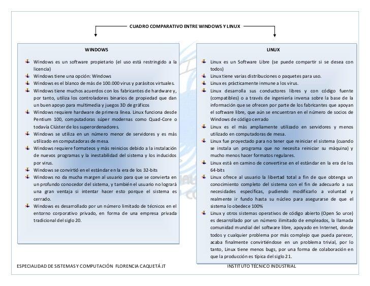 CUADRO COMPARATIVO ENTRE WINDOWS Y LINUX                              WINDOWS                                             ...