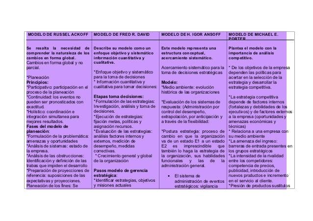 MODELO DE RUSSEL ACKOFF               MODELO DE FRED R. DAVID              MODELO DE H. IGOR ANSOFF               MODELO D...