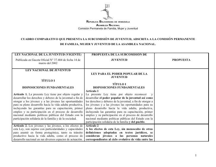 Cuadro Comparativo sobre la ley y reforma de la Ley Nacional de Juventud.