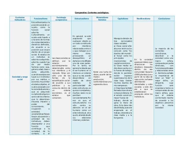 Comparativo: Corrientes sociológicas. Corrientes Indicadores Funcionalismo Sociología comprensiva Estructuralismo Material...