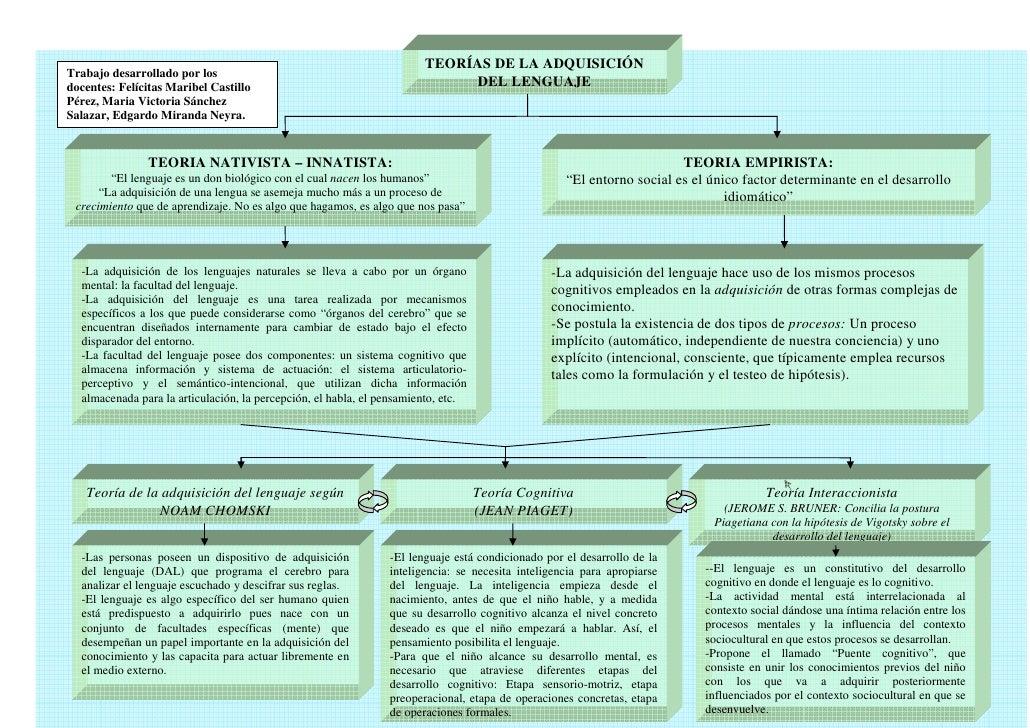 TEORÍAS DE LA ADQUISICIÓN Trabajo desarrollado por los docentes: Felícitas Maribel Castillo                               ...
