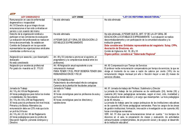 cuadro comparativo leyes newton Cuadro comparativo fisica general - download as pdf file (pdf), text file   cuadro comparativo leyes de newton y formas de energia.