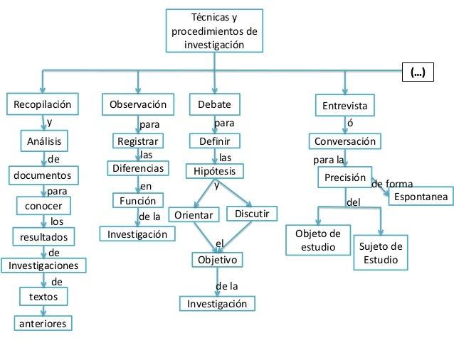 Técnicas y                                  procedimientos de                                     investigación Recopilaci...