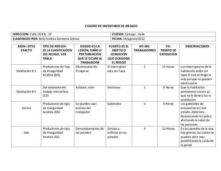 CUADRO DE INVENTARIO DE RIESGOSDIRECCION: Calle 16 # 8 - 57                                    CIUDAD: Cartago - ValleELAB...