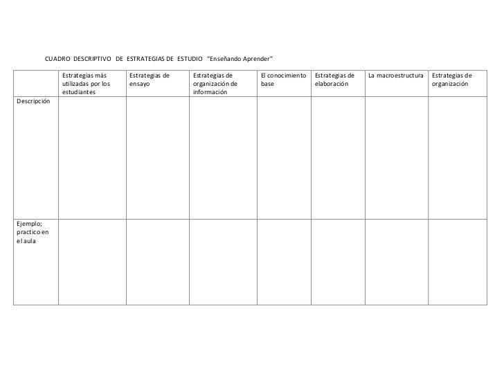 """CUADRO  DESCRIPTIVO   DE  ESTRATEGIAS DE  ESTUDIO   """"Enseñando Aprender""""<br />Estrategias más  utilizadas por los estudian..."""