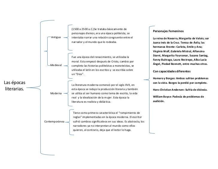 Cuadro epocas literarias - Diferencia entre arquitectura moderna y contemporanea ...