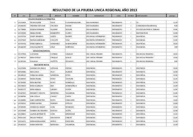 RESULTADO DE LA PRUEBA UNICA REGIONAL AÑO 2013Nº       dni             APEPAT                  APEMAT             NOMBRE  ...