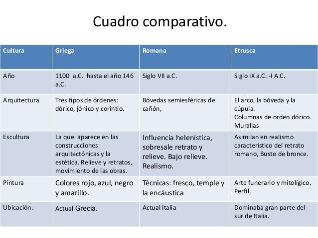 Comparacion Del Matrimonio Romano Y El Actual : La danza