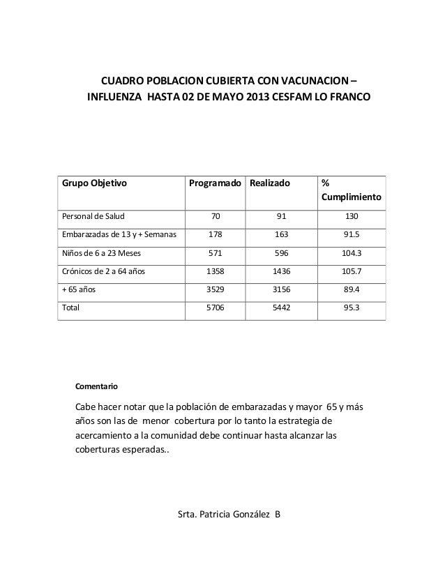 CUADRO POBLACION CUBIERTA CON VACUNACION –INFLUENZA HASTA 02 DE MAYO 2013 CESFAM LO FRANCOComentarioCabe hacer notar que l...