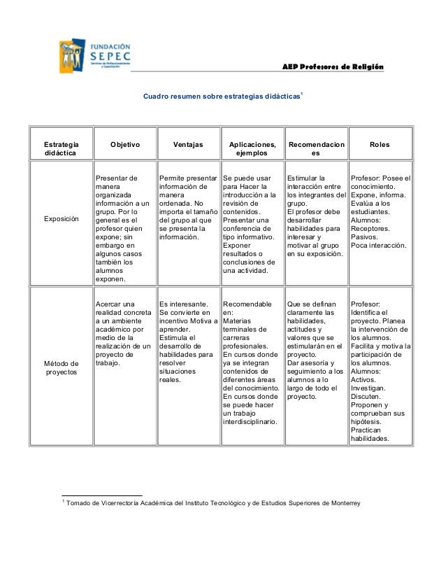 AEP Profesores de Religión Cuadro resumen sobre estrategias didácticas1 Estrategia didáctica Objetivo Ventajas Aplicacione...