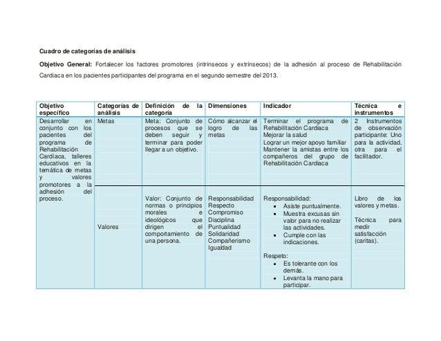 Cuadro de categorías de análisis Objetivo General: Fortalecer los factores promotores (intrínsecos y extrínsecos) de la ad...
