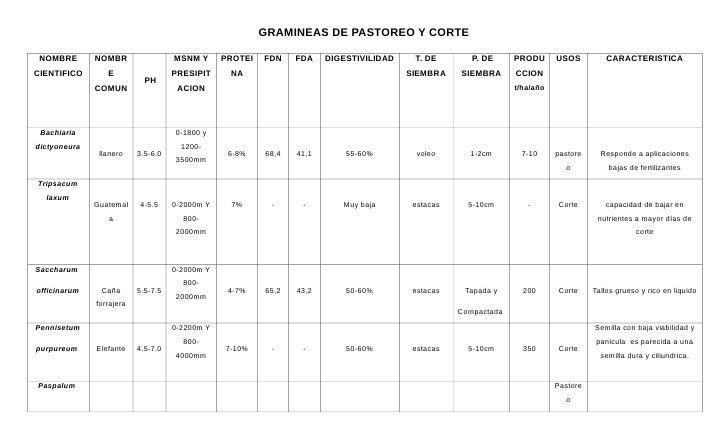 GRAMINEAS DE PASTOREO Y CORTE NOMBRE       NOMBR                 MSNM Y      PROTEI   FDN    FDA    DIGESTIVILIDAD    T. D...