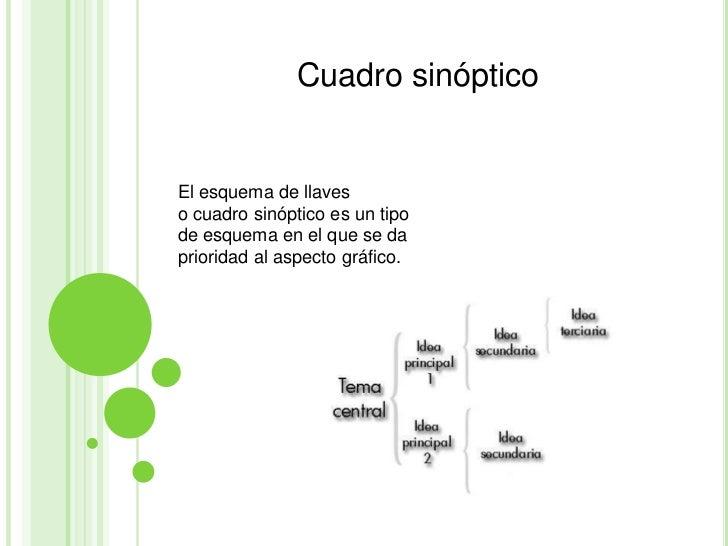 Cuadro sinópticoEl esquema de llaveso cuadro sinóptico es un tipode esquema en el que se daprioridad al aspecto gráfico.