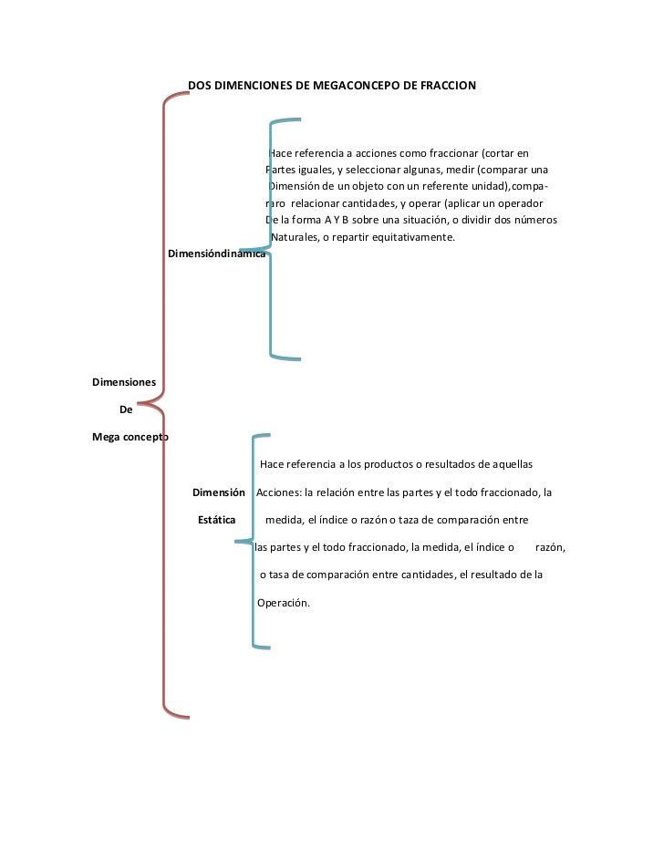 DOS DIMENCIONES DE MEGACONCEPO DE FRACCION                                Hace referencia a acciones como fraccionar (cort...