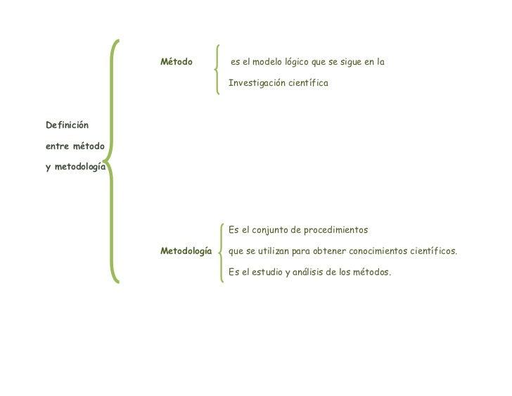 Método         es el modelo lógico que se sigue en la <br />Investigación científica<br />Definición <br />entre método <b...