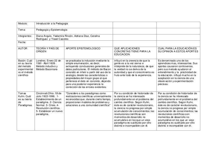 Modulo:        Introducción a la PedagogiaTema:Pedagogia y EpistemologiaIntegrantes:Diana Angulo, Yadamira Rincón, Adriana...