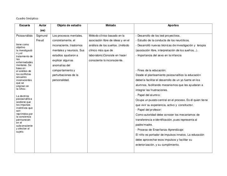 Cuadro Sinóptico  Escuela          Autor       Objeto de estudio                    Método                                ...