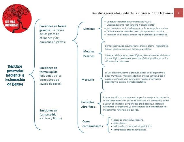 Residuos generados mediante la incineración de la Basura 1Residuosgeneradosmediante laincineraciónde BasuraEmisiones en fo...