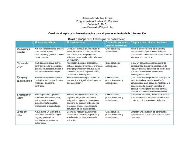 Cuadro sinóptico de estrategias para el procesamiento de la información