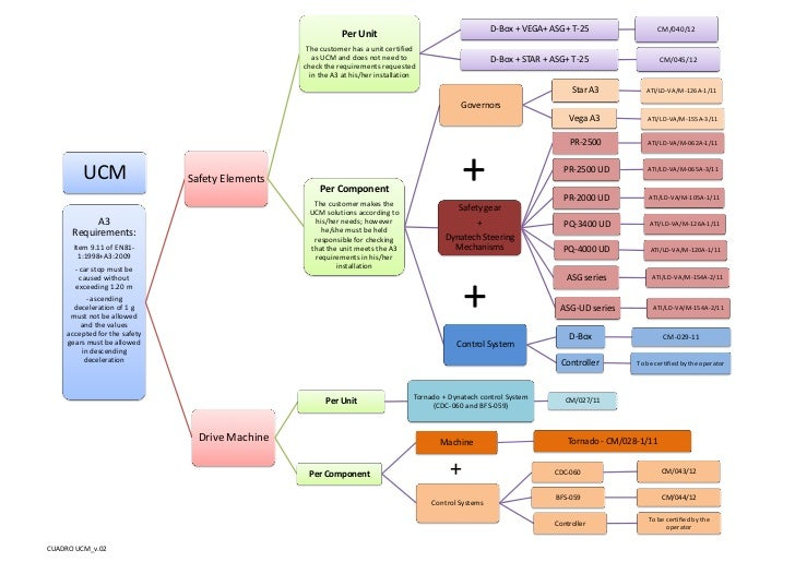 v2.0 New Diagram for the Implementation of the EN 81-1/2:1998+A3:2009 (UCM) Standards in our Products.