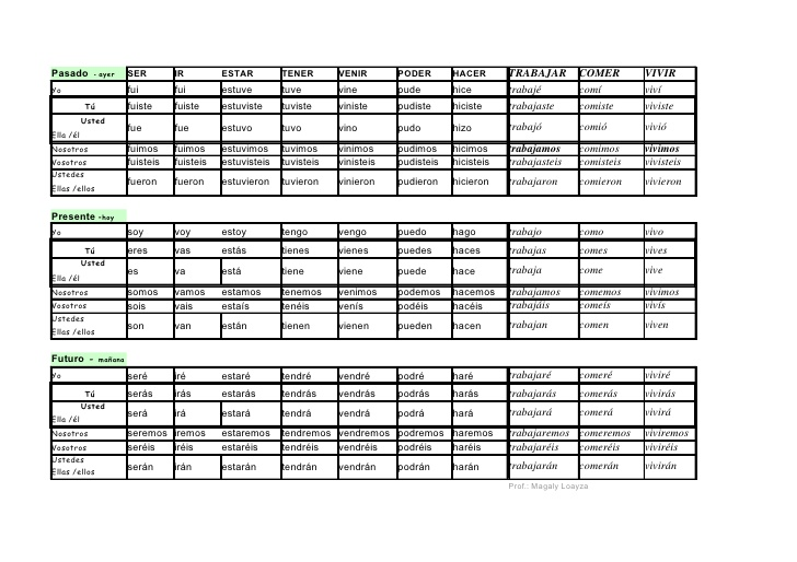 Verbos regulares e irregulares - Imagui