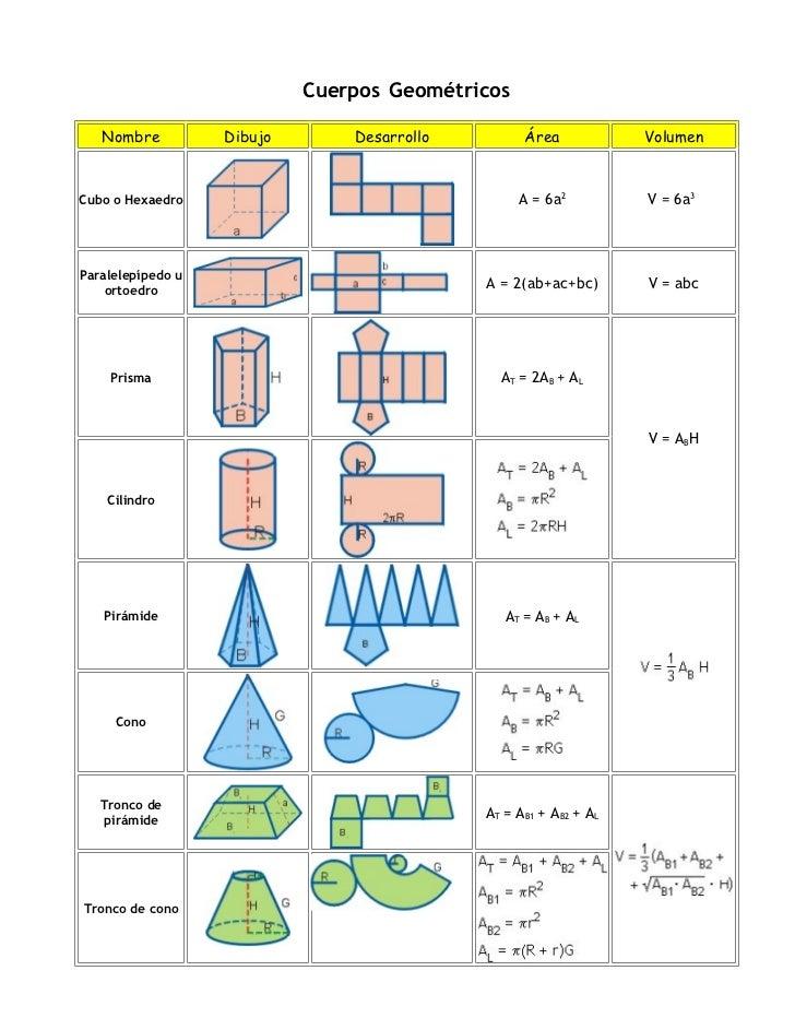 Cuerpos Geométricos     Nombre          Dibujo       Desarrollo         Área            Volumen   Cubo o Hexaedro         ...
