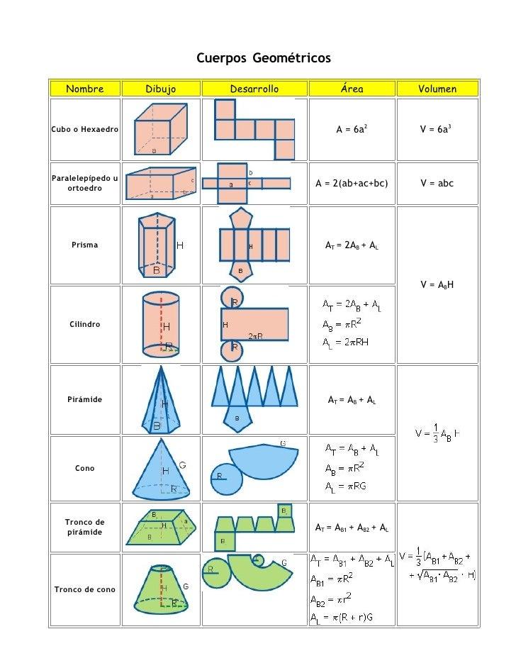 Cuerpos Geométricos   Nombre          Dibujo       Desarrollo         Área            VolumenCubo o Hexaedro              ...