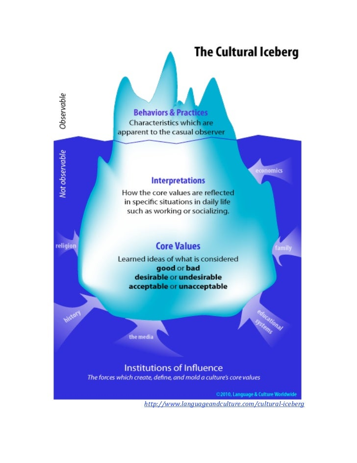 read transfer transitions and transformations of learning