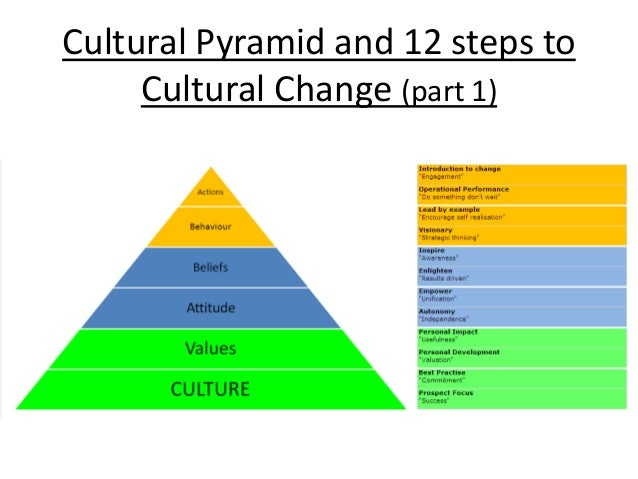 developing cultures essays on cultural change Organisational culture j steven ott and abdul m baksh, in their chapter contribution, understanding organizational climate and culture, in the handbook of human resource management in government (2005), assert that climate and culture make up the area wherein an organization's identity, personality, and distinctiveness develop and reside.